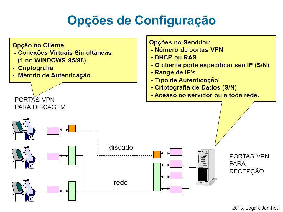 2013, Edgard Jamhour O cliente tem acesso direto ao servidor, seja via linha discada, seja via rede. Tipos de Conexão Protocolo TCP/IP IPX/SPX NetBEUI