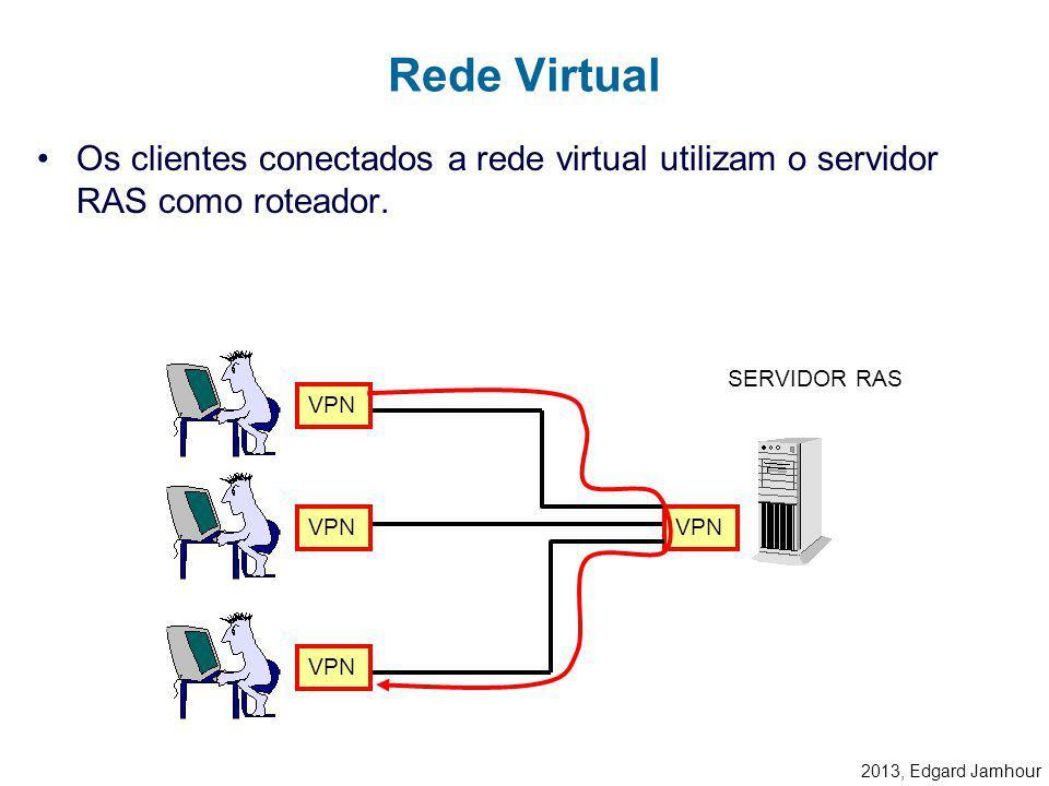 2013, Edgard Jamhour 2) O cliente disca para o endereço IP do servidor. –Nesse processo, o cliente deve fornecer seu login e senha. –A conta do usuári