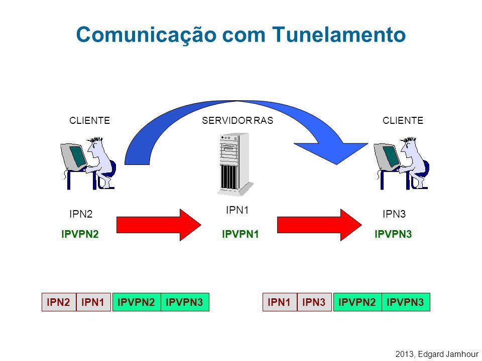 2013, Edgard Jamhour Os clientes conectados a rede virtual utilizam o servidor RAS como roteador. Rede Virtual VPN SERVIDOR RAS