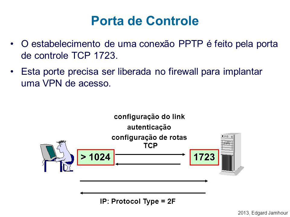 2013, Edgard Jamhour A figura abaixo mostra o que acontece quando um datagrama IP é tunelado através de uma rede local Ethernet, com protocolo TCP/IP.