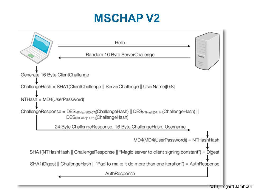 2013, Edgard Jamhour MSCHAP V1 1. Pedido de Login (Identificação)2. Challenge String (CS1)3. Challenge String (CS2) + MD4 (CS1+Password) 5) chave (CS2