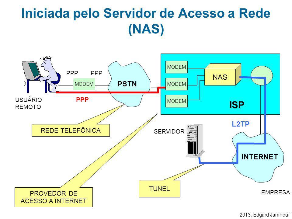 2013, Edgard Jamhour O tunelamento no L2TP é feito com o auxílio do protocolo UDP. Observe como o L2TP é construído sobre o protocolo PPP. Tunelamento