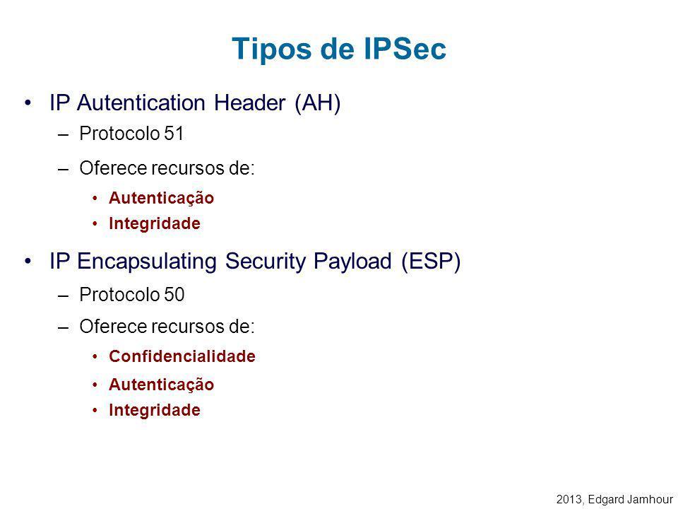 2013, Edgard Jamhour Modo transporte –Garante a segurança apenas dos dados provenientes das camadas superiores. –Utilizado geralmente para comunicação