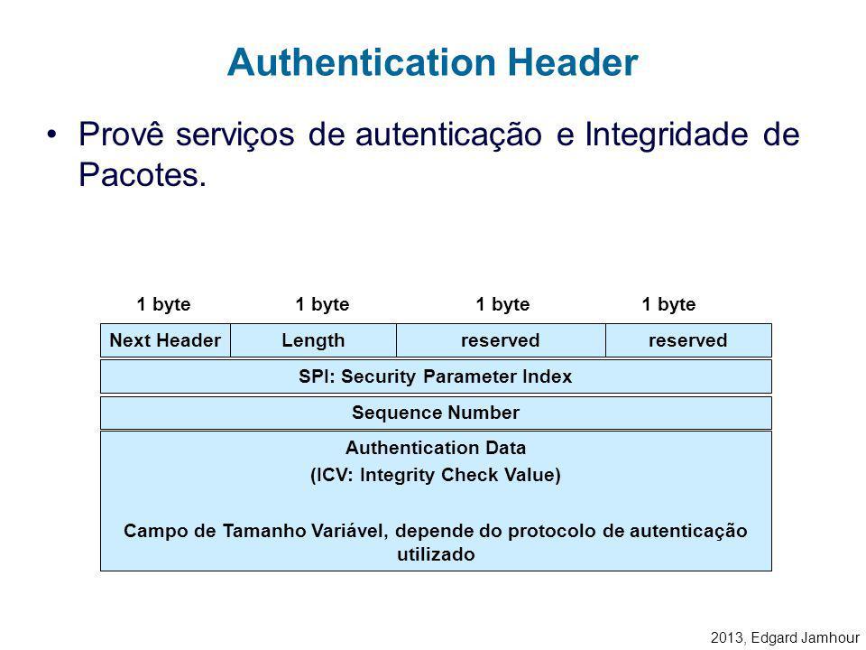 2013, Edgard Jamhour AH e Modo Túnel e Modo Transporte IPTCP/UDPDADOS IPTCP/UDPDADOSAH IPTCP/UDPDADOSAHIP IPv4 IPv4 com autenticação IPv4 com autentic
