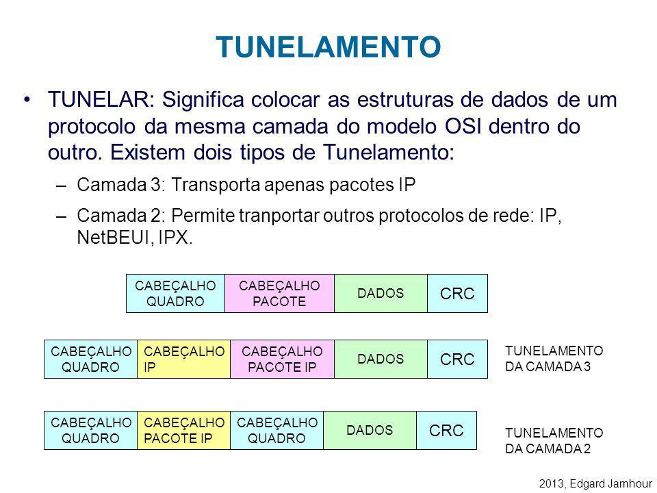 2013, Edgard Jamhour TUNELAMENTO: –Permite tranportar pacotes com IP privado ou com outros protocolos de rede através da Internet. AUTENTICAÇÃO: –Perm