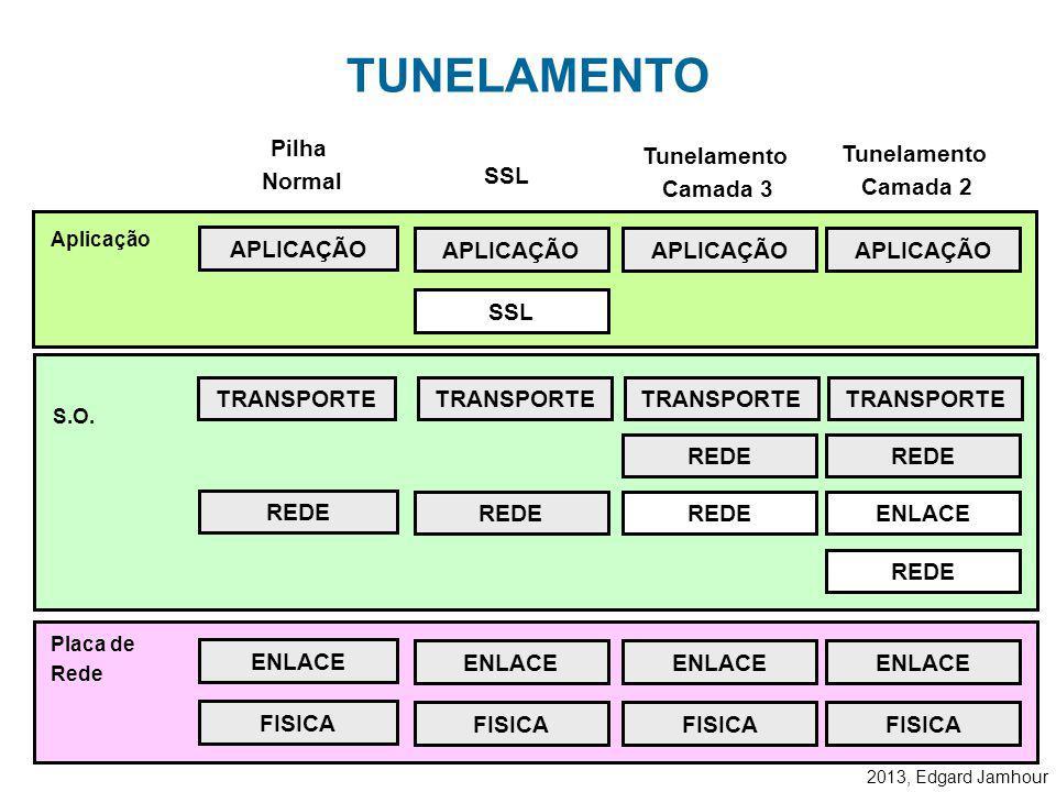 2013, Edgard Jamhour TUNELAR: Significa colocar as estruturas de dados de um protocolo da mesma camada do modelo OSI dentro do outro. Existem dois tip