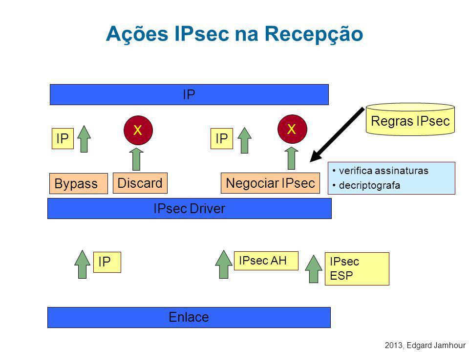 2013, Edgard Jamhour Ações IPsec na Transmissão Discard Bypass Regras IPsec gerar assinaturas digitais criptografar os dados IPsec Driver Enlace IP IP