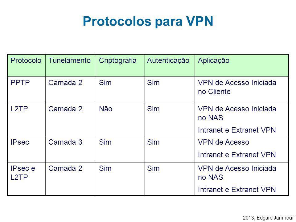 2013, Edgard Jamhour L2F: Layer 2 Fowarding Protocol (Cisco) –Não é mais utilizado. PPTP: Tunelamento de Camada 2 –Point-to-Point tunneling Protocol L