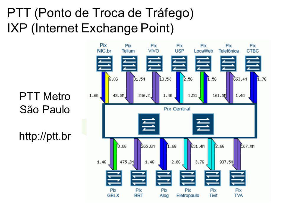 PTT (Ponto de Troca de Tráfego) IXP (Internet Exchange Point) PTT Metro São Paulo http://ptt.br