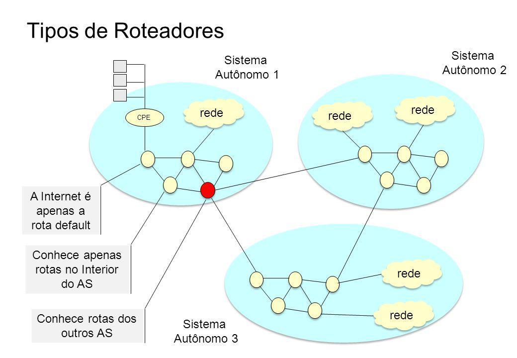 Tipos de Roteadores Sistema Autônomo 1 rede Sistema Autônomo 2 rede Sistema Autônomo 3 CPE Conhece rotas dos outros AS A Internet é apenas a rota default Conhece apenas rotas no Interior do AS