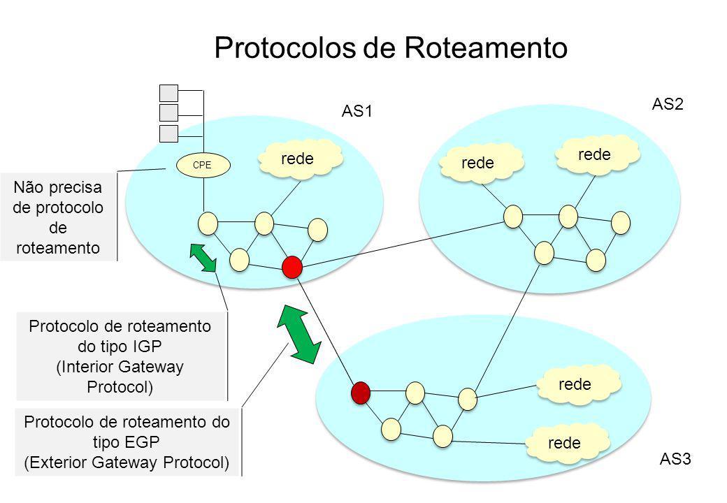 Protocolos de Roteamento AS1 rede AS2 rede AS3 CPE Protocolo de roteamento do tipo EGP (Exterior Gateway Protocol) Protocolo de roteamento do tipo IGP (Interior Gateway Protocol) Não precisa de protocolo de roteamento