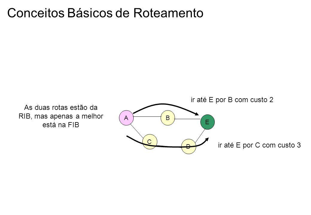 Conceitos Básicos de Roteamento AB C D E ir até E por B com custo 2 ir até E por C com custo 3 As duas rotas estão da RIB, mas apenas a melhor está na