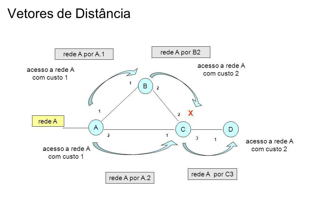 Vetores de Distância A B CD rede A 1 2 1 2 1 2 1 3 acesso a rede A com custo 1 acesso a rede A com custo 2 acesso a rede A com custo 1 acesso a rede A com custo 2 X rede A por A.1 rede A por A.2 rede A por C3 rede A por B2
