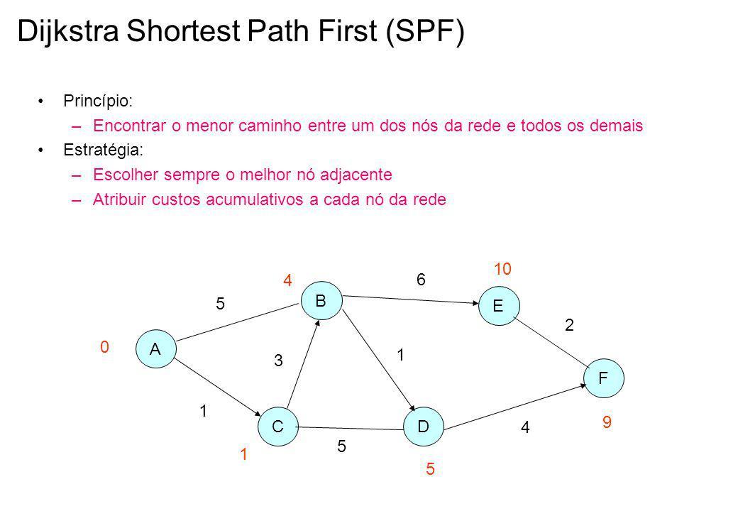 Dijkstra Shortest Path First (SPF) Princípio: –Encontrar o menor caminho entre um dos nós da rede e todos os demais Estratégia: –Escolher sempre o melhor nó adjacente –Atribuir custos acumulativos a cada nó da rede A C B D F E 1 5 3 5 1 6 4 2 0 1 4 5 9 10