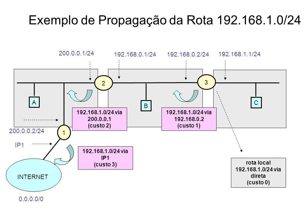 Exemplo de Propagação da Rota 192.168.1.0/24 A 2 200.0.0.1/24 3 C B 1 INTERNET 0.0.0.0/0 192.168.0.2/24192.168.0.1/24 192.168.1.1/24 200.0.0.2/24 192.