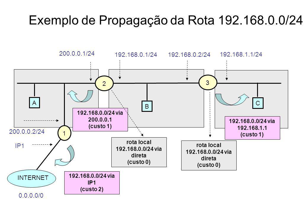 Exemplo de Propagação da Rota 192.168.0.0/24 A 2 200.0.0.1/24 3 C B 1 INTERNET 0.0.0.0/0 192.168.0.2/24192.168.0.1/24 192.168.1.1/24 200.0.0.2/24 192.168.0.0/24 via 200.0.0.1 (custo 1) IP1 rota local 192.168.0.0/24 via direta (custo 0) rota local 192.168.0.0/24 via direta (custo 0) 192.168.0.0/24 via 192.168.1.1 (custo 1) 192.168.0.0/24 via IP1 (custo 2)