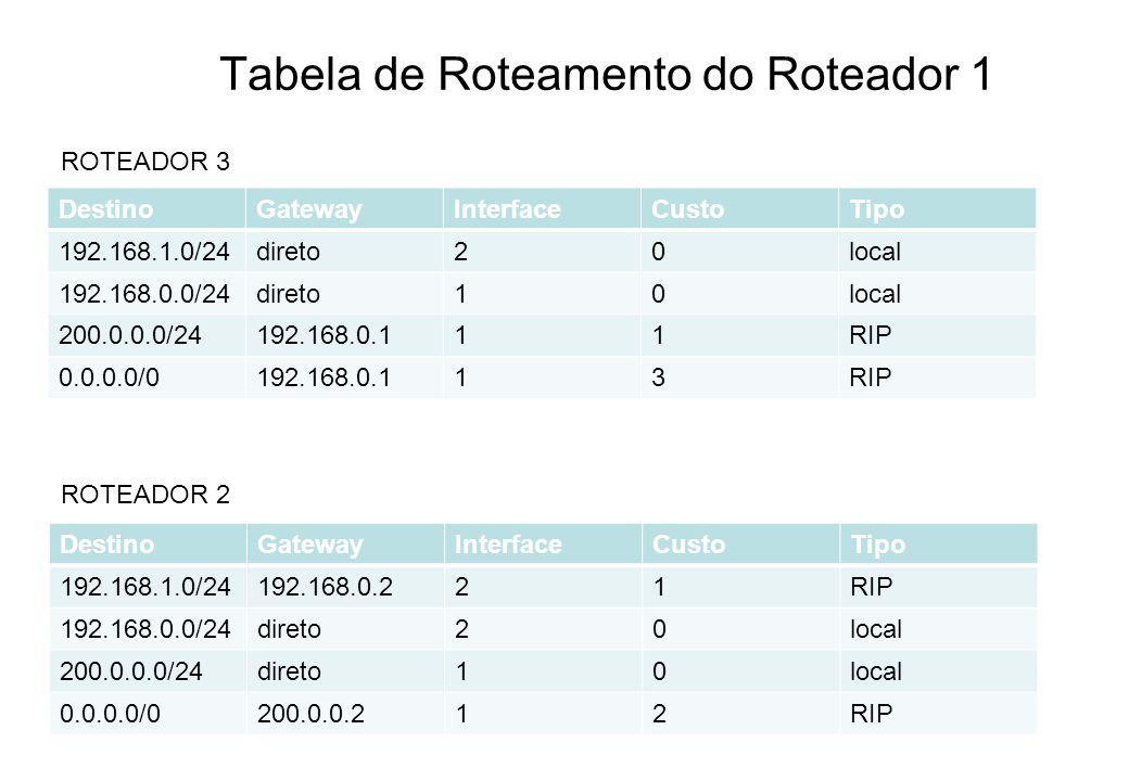 Tabela de Roteamento do Roteador 1 DestinoGatewayInterfaceCustoTipo 192.168.1.0/24direto20local 192.168.0.0/24direto10local 200.0.0.0/24192.168.0.111R