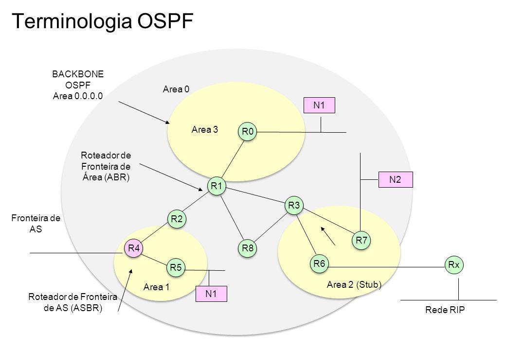 Terminologia OSPF R1 R5 R6 R0 N1 Area 0 Area 2 (Stub) Area 1 R3 BACKBONE OSPF Area 0.0.0.0 R7 R4 Fronteira de AS N2 N1 Roteador de Fronteira de Área (ABR) R2 Roteador de Fronteira de AS (ASBR) Rx Rede RIP R8 Area 3
