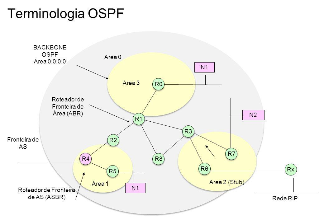 Terminologia OSPF R1 R5 R6 R0 N1 Area 0 Area 2 (Stub) Area 1 R3 BACKBONE OSPF Area 0.0.0.0 R7 R4 Fronteira de AS N2 N1 Roteador de Fronteira de Área (