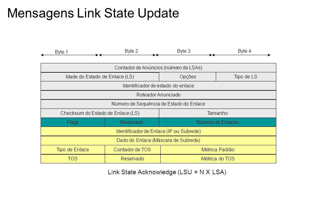Mensagens Link State Update Byte 1 Byte 2Byte 3Byte 4 Contador de Anúncios (número de LSAs) Idade do Estado de Enlace (LS) Link State Acknowledge (LSU = N X LSA) OpçõesTipo de LS Identificador de estado do enlace Roteador Anunciado Número de Sequência de Estado do Enlace Checksum do Estado de Enlace (LS)Tamanho FlagsReservadoNúmero de Enlaces Identificador de Enlace (IP ou Subrede) Dado do Enlace (Máscara de Subrede) Tipo de EnlaceContador de TOSMétrica Padrão TOSReservadoMétrica do TOS