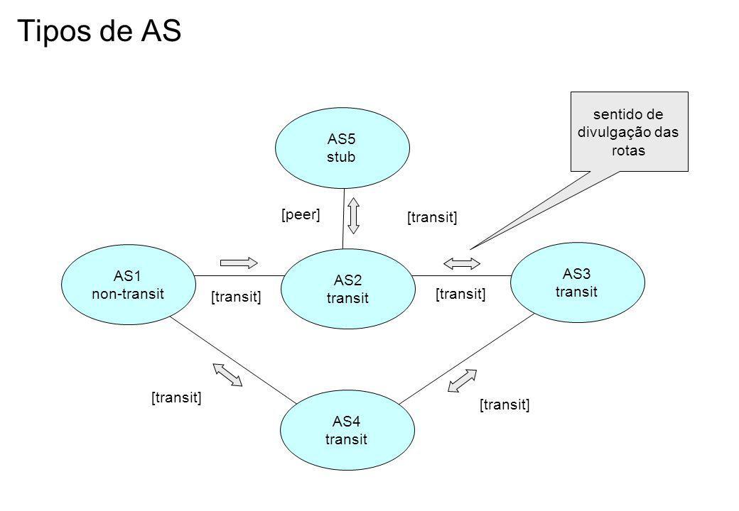 Protocolos para Redes IP Vetor de Distâncias –RIP (Routing Information Protocol) Estado de Enlace –OSPF (Open Shortest Path First) Vetor de caminho –BGP (Border Gateway Protocol)