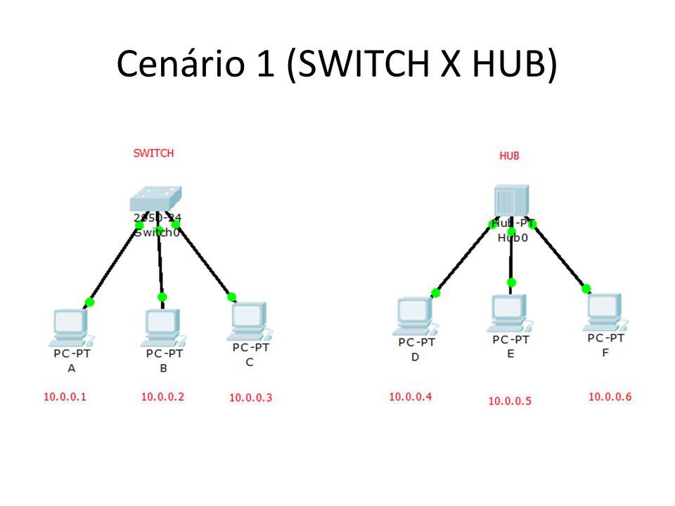 Cenário 1 (SWITCH X HUB)