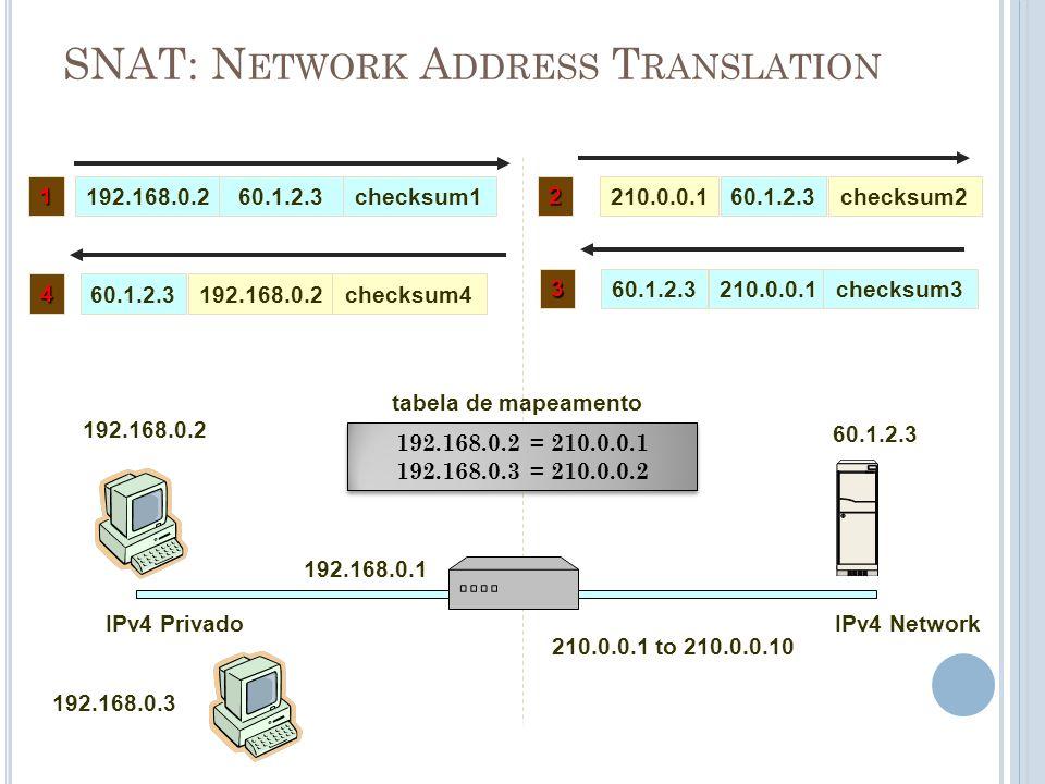 SNAT: N ETWORK A DDRESS T RANSLATION IPv4 Privado 192.168.0.2 210.0.0.1 to 210.0.0.10 192.168.0.260.1.2.3checksum1 IPv4 Network 60.1.2.3 192.168.0.2 =
