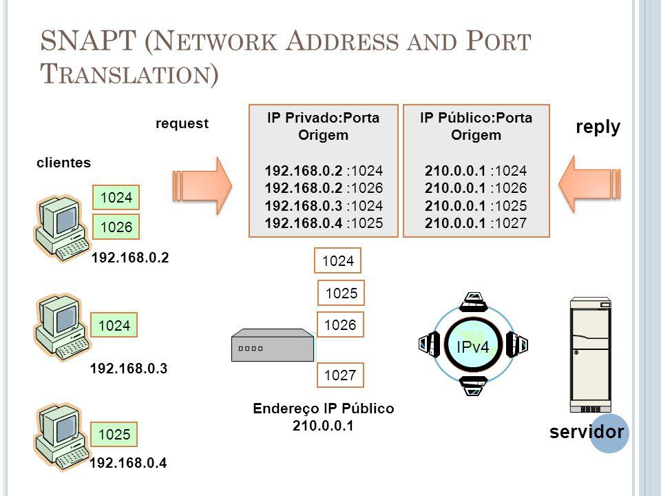 SNAPT (N ETWORK A DDRESS AND P ORT T RANSLATION ) Endereço IP Público 210.0.0.1 clientes servidor 192.168.0.2 IP Privado:Porta Origem 192.168.0.2 :102
