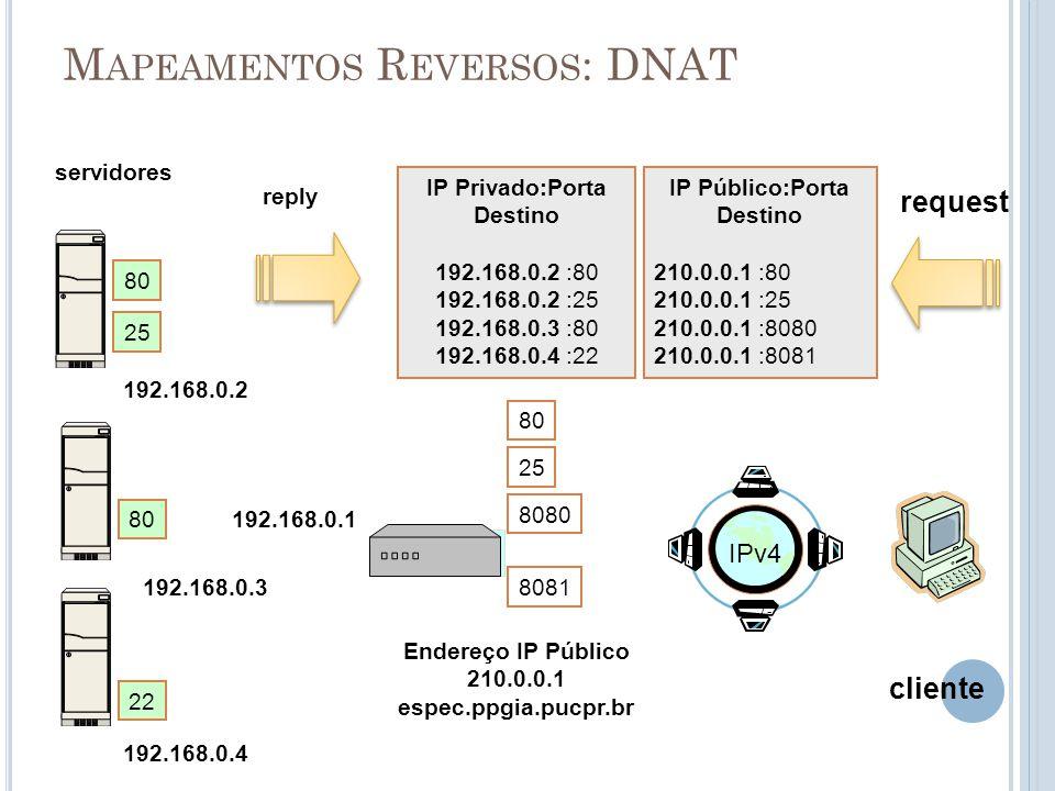 M APEAMENTOS R EVERSOS : DNAT Endereço IP Público 210.0.0.1 espec.ppgia.pucpr.br servidores cliente 192.168.0.2 IP Privado:Porta Destino 192.168.0.2 :