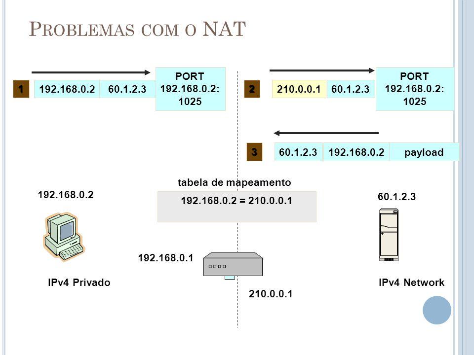 P ROBLEMAS COM O NAT IPv4 Privado 192.168.0.2 210.0.0.1 192.168.0.260.1.2.3 PORT 192.168.0.2: 1025 IPv4 Network 60.1.2.3 192.168.0.2 = 210.0.0.1 1 210