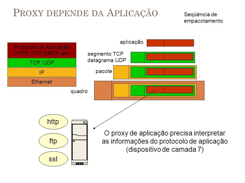 P ROXY DEPENDE DA A PLICAÇÃO Protocolo de Aplicação HTTP, FTP, SMTP, etc TCP, UDP Ethernet IP aplicação segmento TCP datagrama UDP pacote Seqüência de
