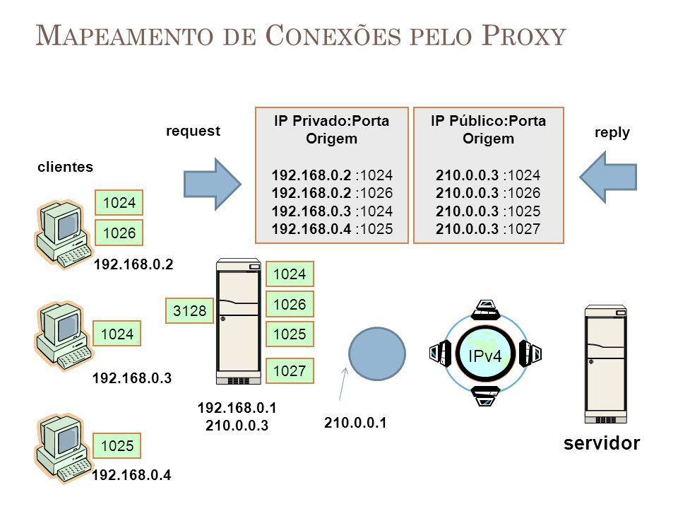 M APEAMENTO DE C ONEXÕES PELO P ROXY 192.168.0.1 210.0.0.3 clientes servidor 192.168.0.2 IP Privado:Porta Origem 192.168.0.2 :1024 192.168.0.2 :1026 1