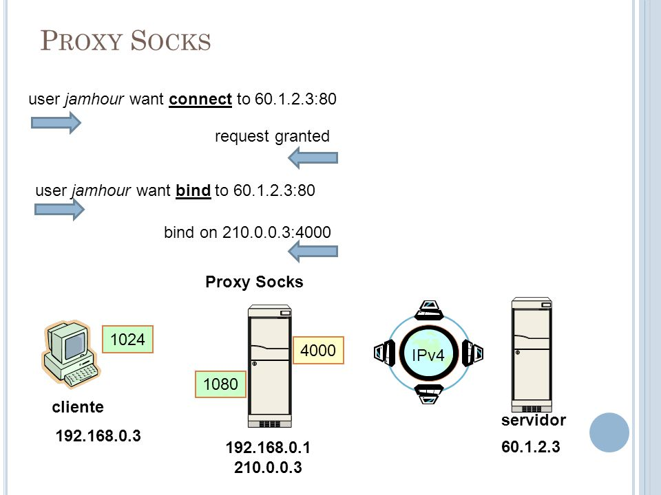 P ROXY S OCKS 192.168.0.1 210.0.0.3 cliente servidor 192.168.0.3 1024 IPv4 1080 Proxy Socks user jamhour want connect to 60.1.2.3:80 60.1.2.3 request