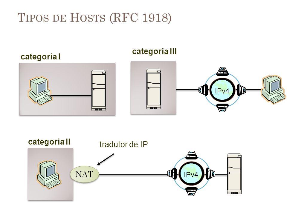 T IPOS DE H OSTS (RFC 1918) categoria I categoria III categoria II NAT tradutor de IP IPv4