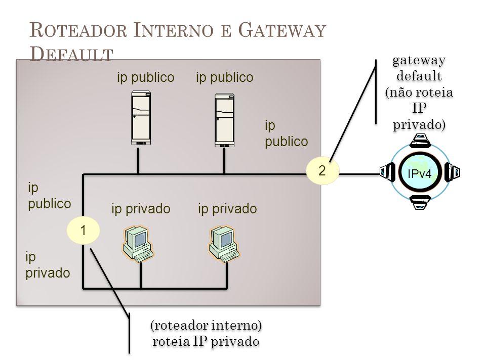 R OTEADOR I NTERNO E G ATEWAY D EFAULT 1 2 ip publico ip privado ip publico gateway default (não roteia IP privado) gateway default (não roteia IP pri