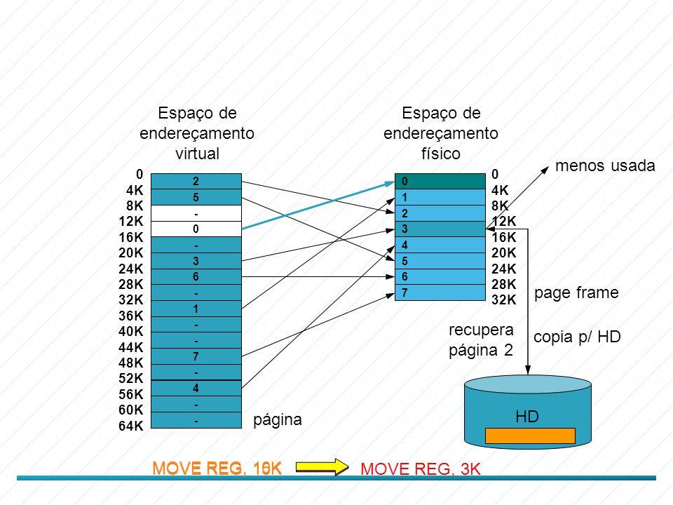 2 5 - 0 - 3 6 - 1 - - 7 - 4 - - Espaço de endereçamento virtual 0 4K 8K 12K 16K 20K 24K 28K 32K 36K 40K 44K 48K 52K 56K 60K 64K 0 1 2 3 4 5 6 7 Espaço