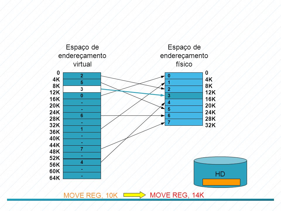 2 5 3 0 - - 6 - 1 - - 7 - 4 - - Espaço de endereçamento virtual 0 4K 8K 12K 16K 20K 24K 28K 32K 36K 40K 44K 48K 52K 56K 60K 64K 0 1 2 3 4 5 6 7 Espaço