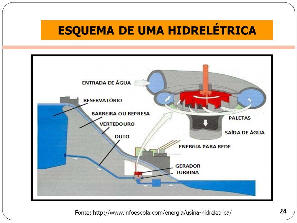 Clique para editar o estilo do título mestre ESQUEMA DE UMA HIDRELÉTRICA 24 Fonte: http://www.infoescola.com/energia/usina-hidreletrica/