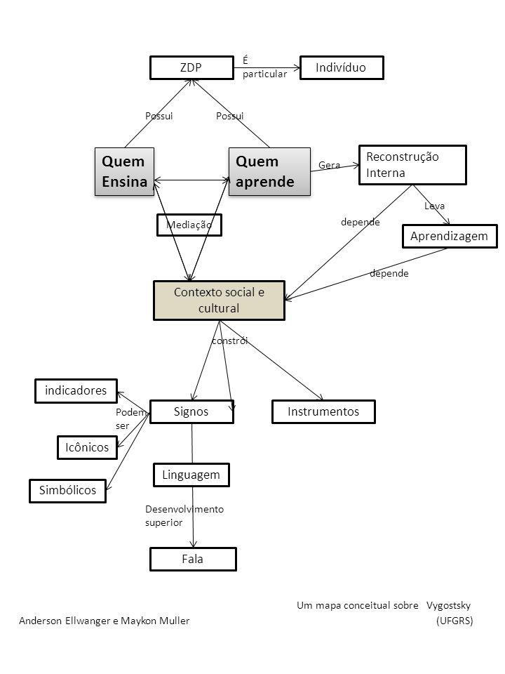 Quem Ensina Quem aprende Gera ZDP Fala Contexto social e cultural Desenvolvimento superior Signos Reconstrução Interna Um mapa conceitual sobre Vygost
