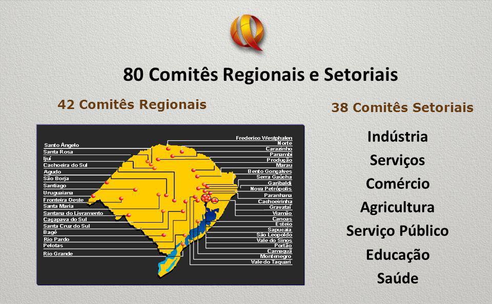 80 Comitês Regionais e Setoriais Indústria Serviços Comércio Agricultura Serviço Público Educação Saúde 42 Comitês Regionais 38 Comitês Setoriais