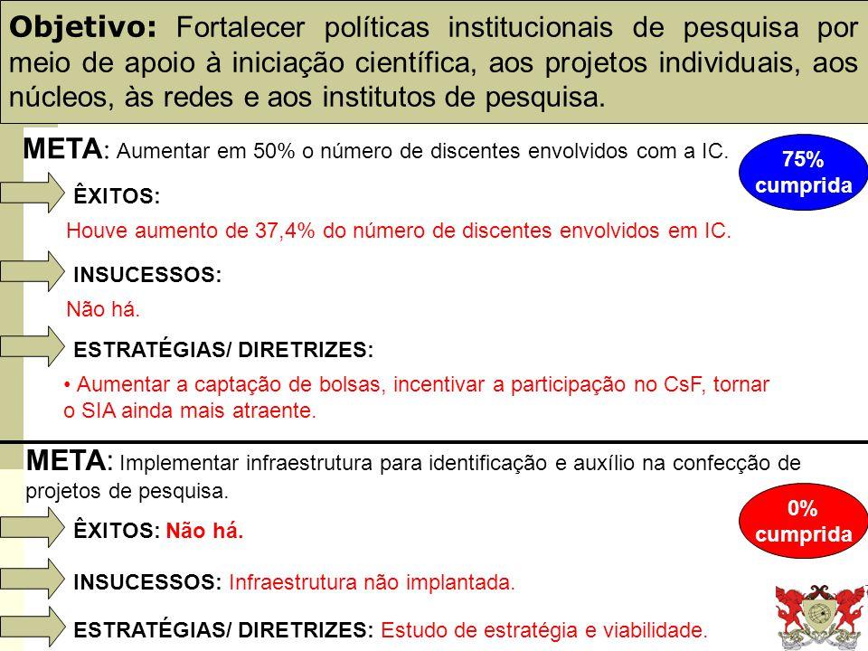 Obj. 21: PDI e Plano de Gestão Objetivo: Fortalecer políticas institucionais de pesquisa por meio de apoio à iniciação científica, aos projetos indivi