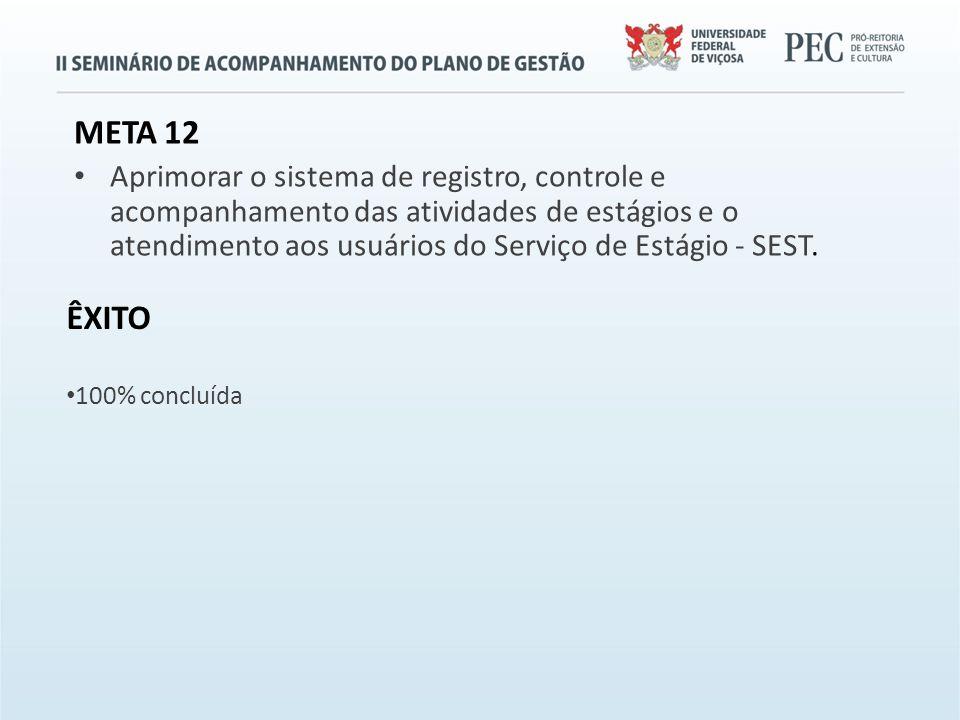 META 12 Aprimorar o sistema de registro, controle e acompanhamento das atividades de estágios e o atendimento aos usuários do Serviço de Estágio - SEST.