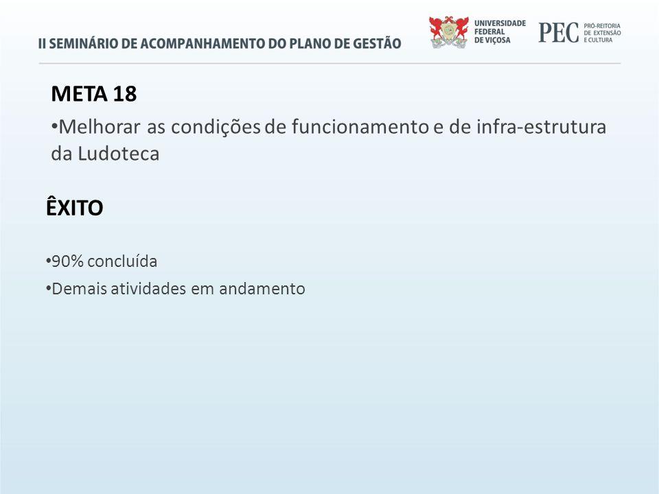 META 18 Melhorar as condições de funcionamento e de infra-estrutura da Ludoteca ÊXITO 90% concluída Demais atividades em andamento