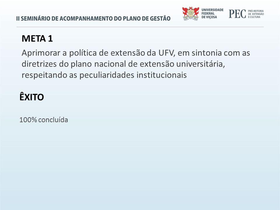 META 1 Aprimorar a política de extensão da UFV, em sintonia com as diretrizes do plano nacional de extensão universitária, respeitando as peculiaridades institucionais ÊXITO 100% concluída