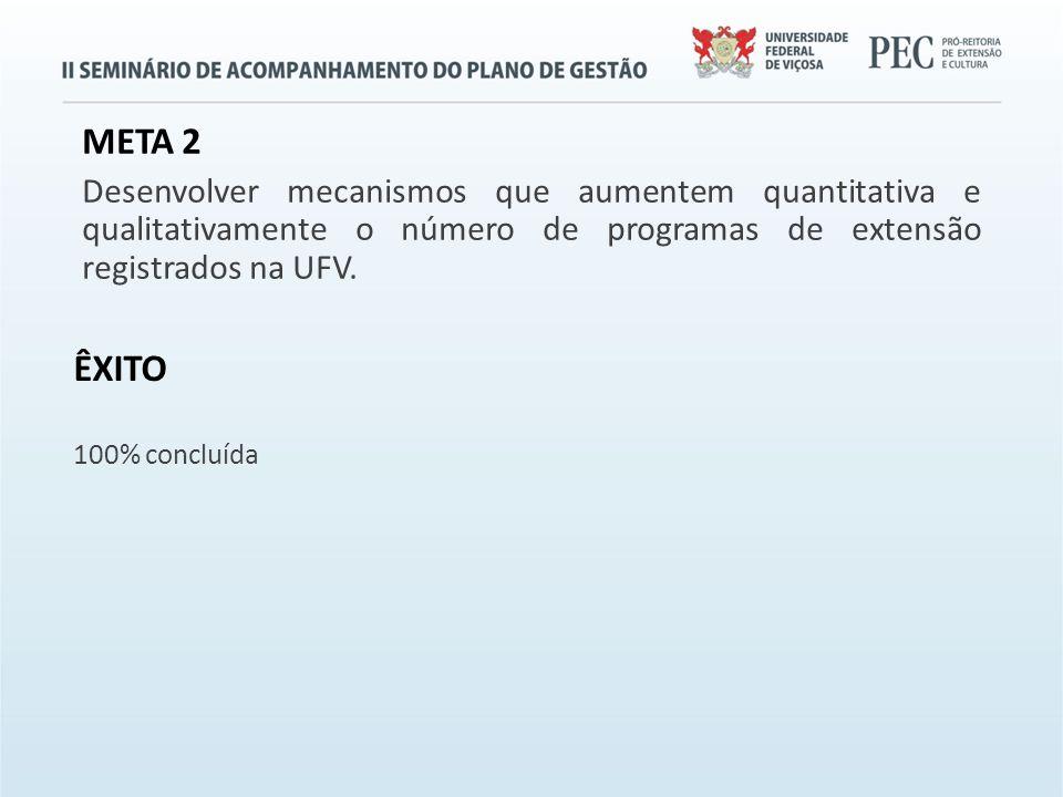 META 2 Desenvolver mecanismos que aumentem quantitativa e qualitativamente o número de programas de extensão registrados na UFV.