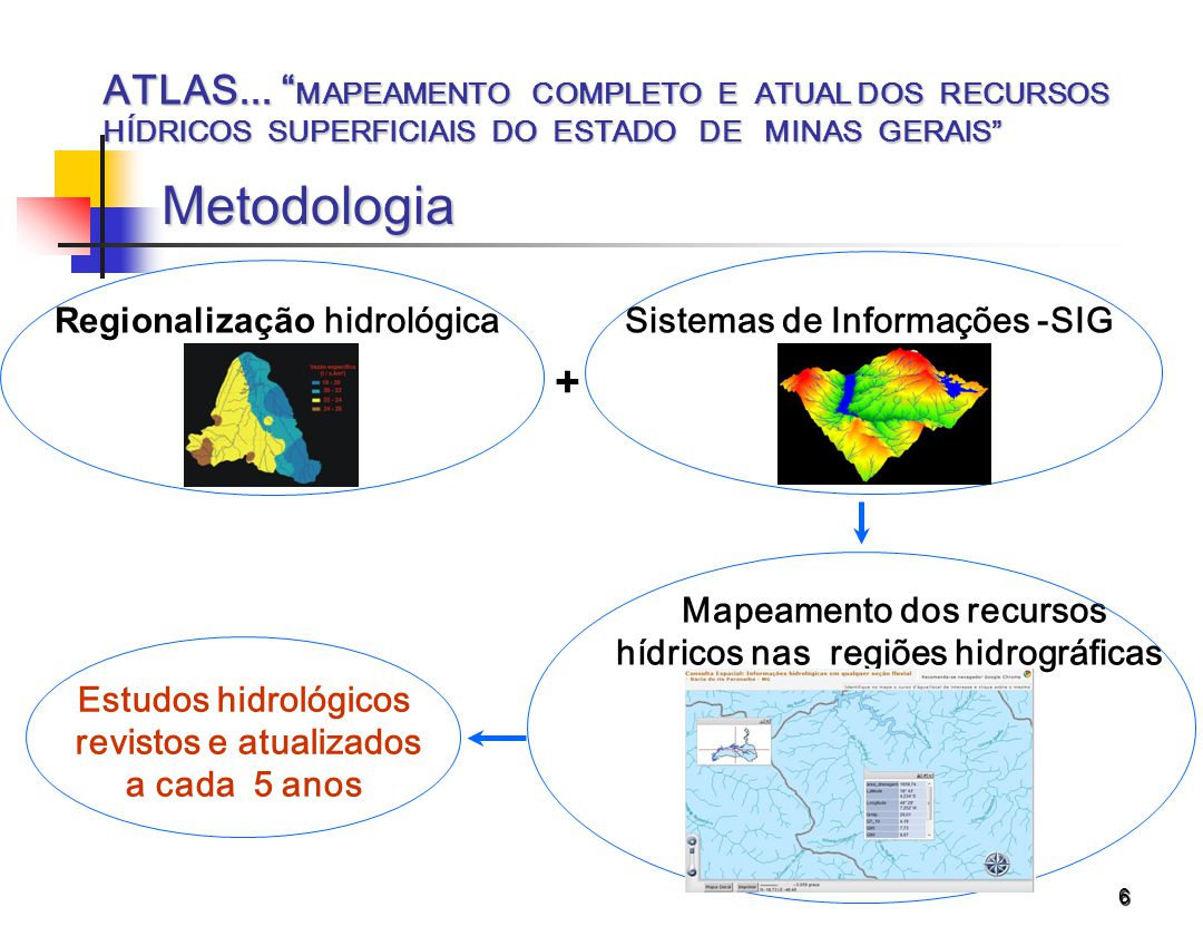 6 Mapeamento dos recursos hídricos nas regiões hidrográficas Sistemas de Informações -SIG + Regionalização hidrológica Estudos hidrológicos revistos e