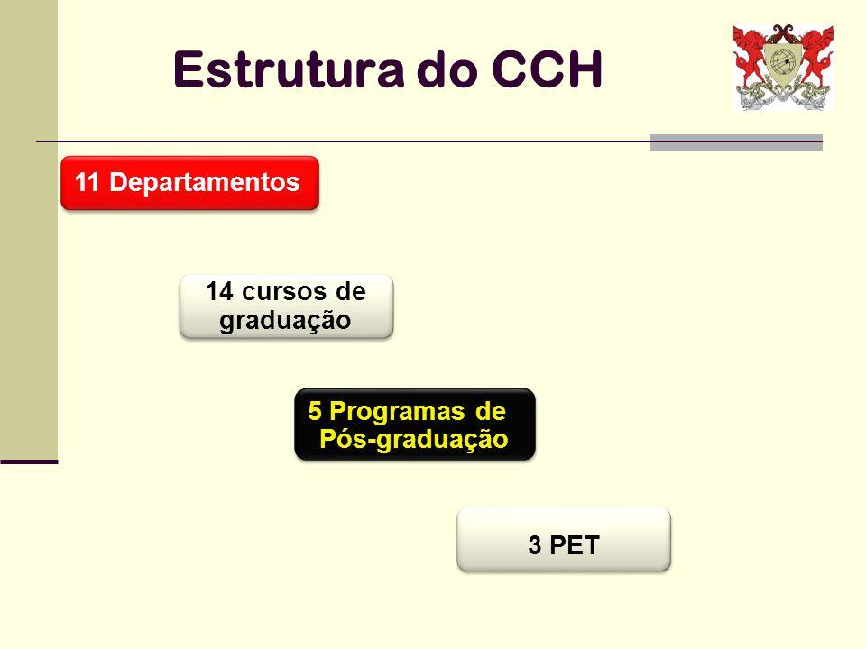 Estrutura do CCH 11 Departamentos 14 cursos de graduação 5 Programas de Pós-graduação 3 PET