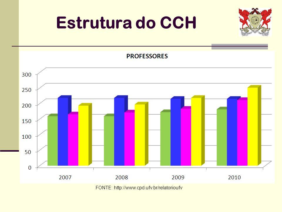 Estrutura do CCH FONTE: http://www.cpd.ufv.br/relatorioufv