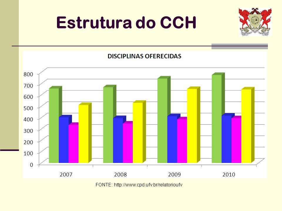 PROFESSORES FONTE: http://www.cpd.ufv.br/relatorioufv