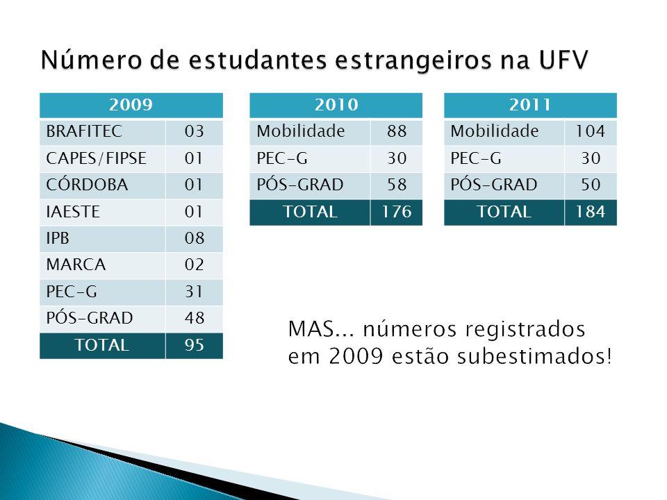 2009 BRAFITEC03 CAPES/FIPSE01 CÓRDOBA01 IAESTE01 IPB08 MARCA02 PEC-G31 PÓS-GRAD48 TOTAL95 2010 Mobilidade88 PEC-G30 PÓS-GRAD58 TOTAL176 2011 Mobilidad